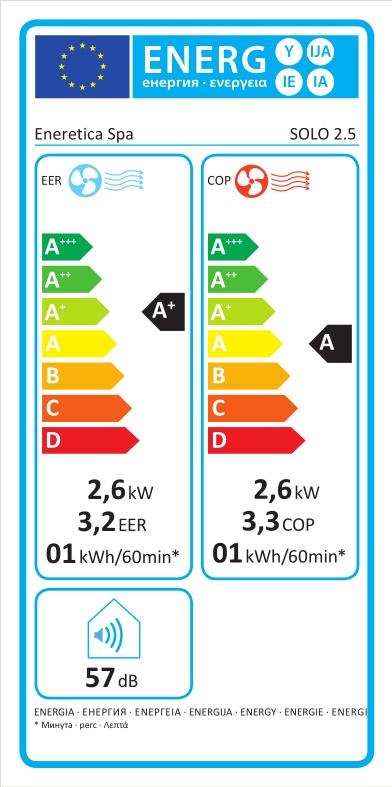 Energieverbrauch Klimaanlage Solo 2.5