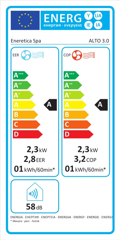 Energieverbrauch Klimaanlage Alto 3.0